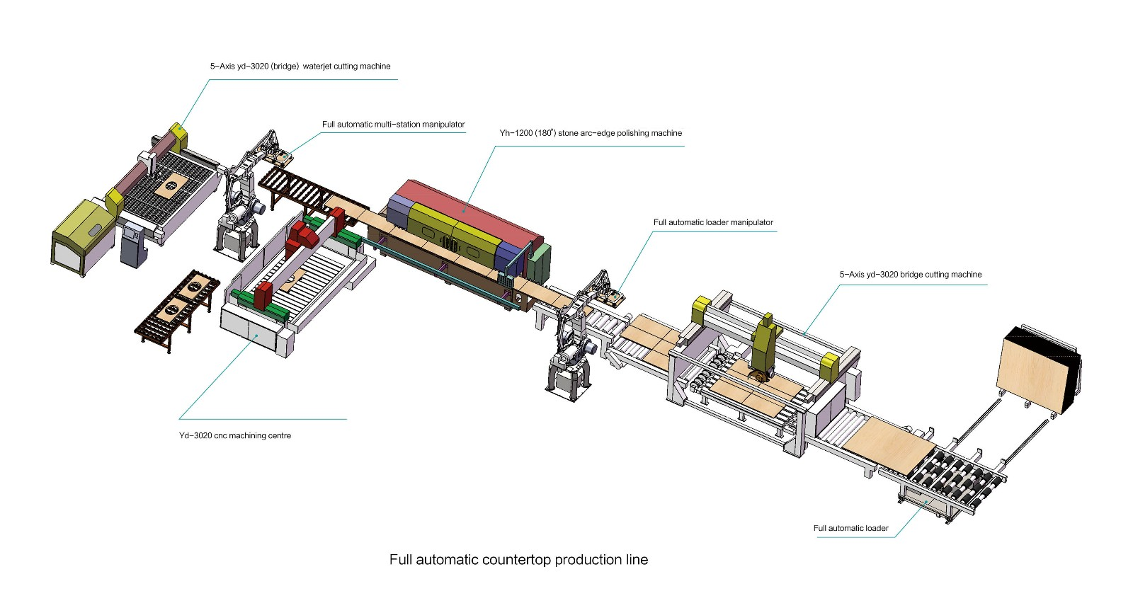 YONGDA-Find Yxt-200Ⅱ Automatic Stone Profiling Line | Manufacture-36